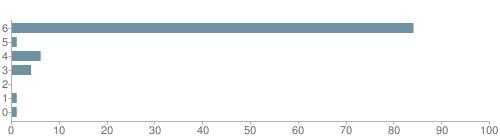 Chart?cht=bhs&chs=500x140&chbh=10&chco=6f92a3&chxt=x,y&chd=t:84,1,6,4,0,1,1&chm=t+84%,333333,0,0,10|t+1%,333333,0,1,10|t+6%,333333,0,2,10|t+4%,333333,0,3,10|t+0%,333333,0,4,10|t+1%,333333,0,5,10|t+1%,333333,0,6,10&chxl=1:|other|indian|hawaiian|asian|hispanic|black|white